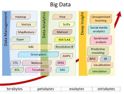 Brimstone Consulting Recruitment Specialists, What is Big Data?