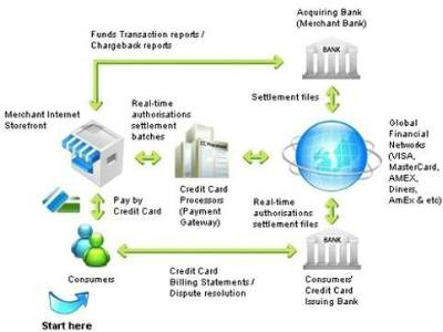Introduction To Payments Process At Brimstone Consulting